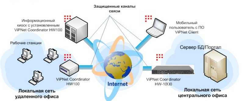 network protection 002